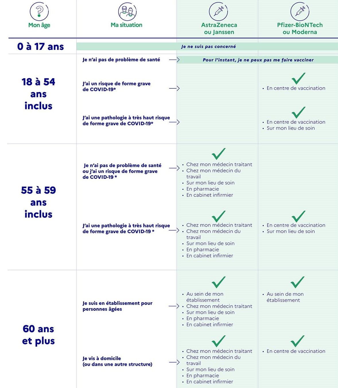 Planning vaccination au 01 05 2021