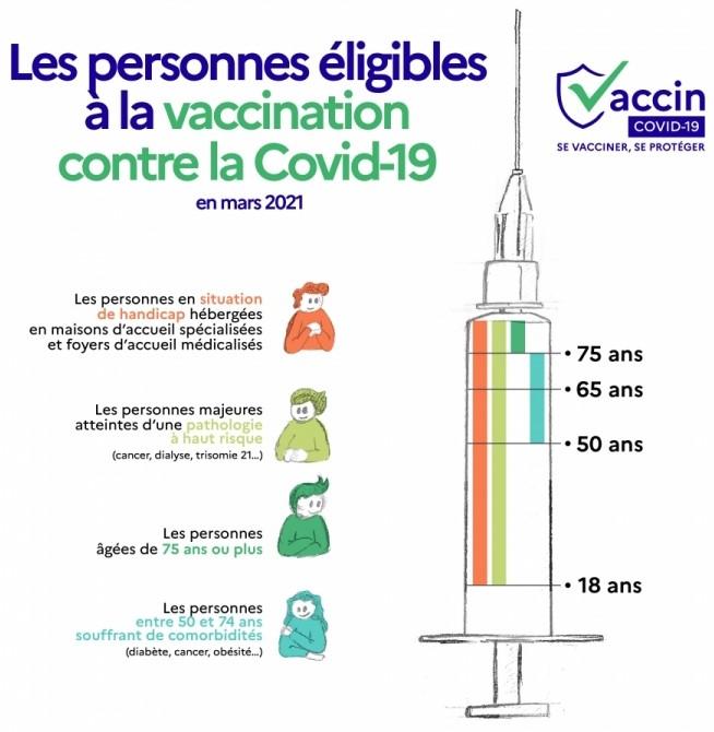 infographie publics eligibles vaccination covid mars 21